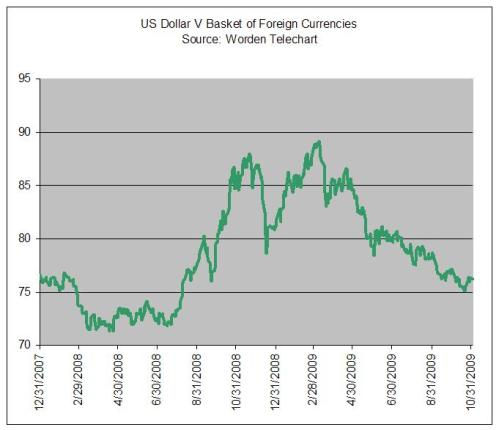 11-09 US Currency