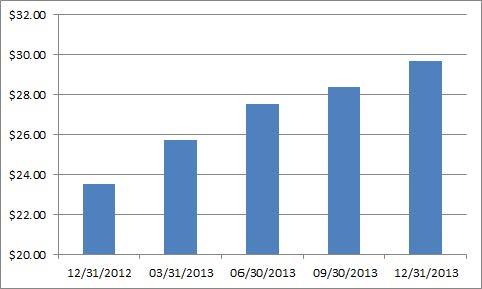 S&P Estimates 2013