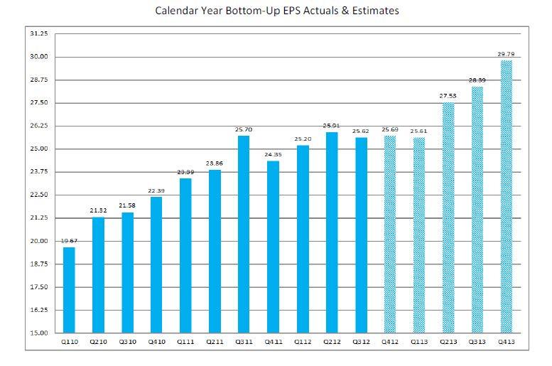 2-22-13 Factset 2013 S&P 500 Estimates