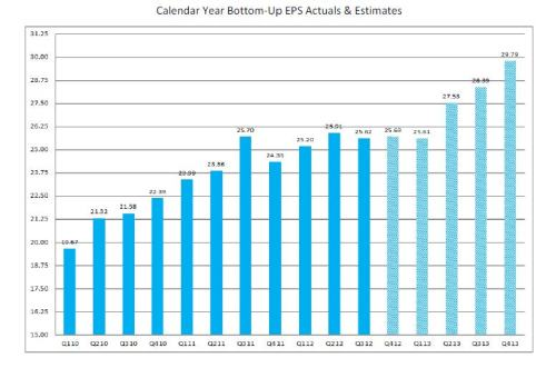 2-22-13 Factset 2013 S&P 500 Estimates