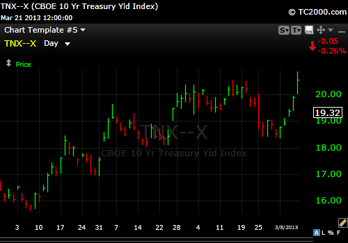 10 Year Yield Over 2%