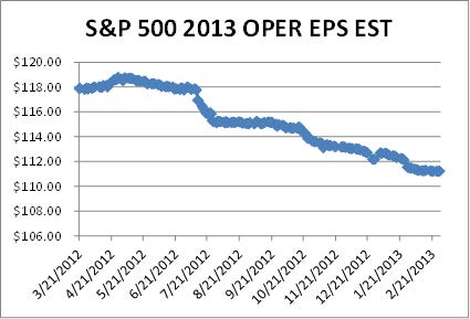Standard and Poors 3-8-13 EOY S&P EST 2013