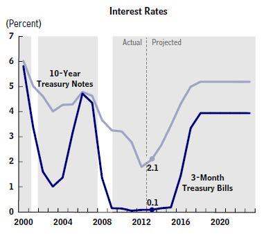 2013 CBO 10 Yr Yield est