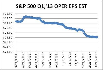 4-5-13 S&P 500 Q1 2013 EPS Est