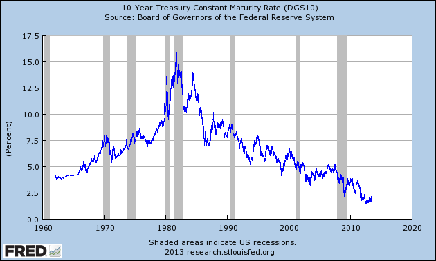 10 Year Yield 1960 to Current