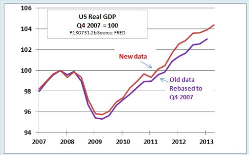GDP Revisions Ed Dolan