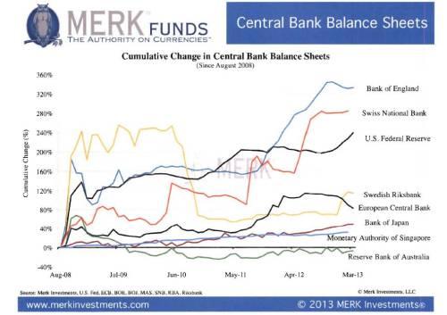 Merk Central Banks Balance Sheet