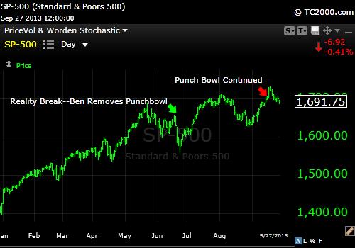 9-27-13 FOMC SPY Punchbowl
