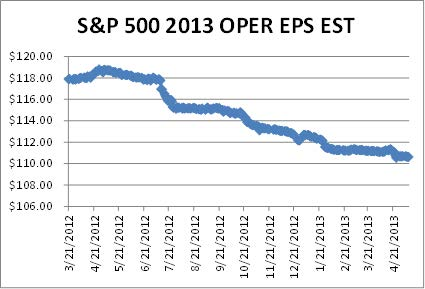 S & P 500 Estimates 2013