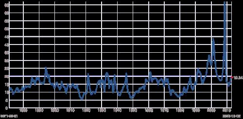 10-2-13 PE Ratio Chart