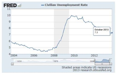 Unempl Rate