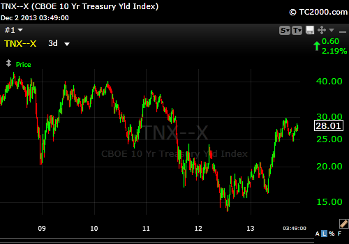 10 Year Treasury 12-2-13