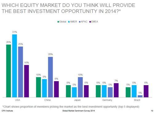 2014 CFA Equity Growth