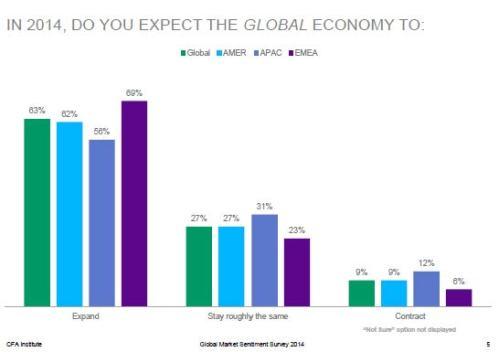 2014 CFA Global Growth