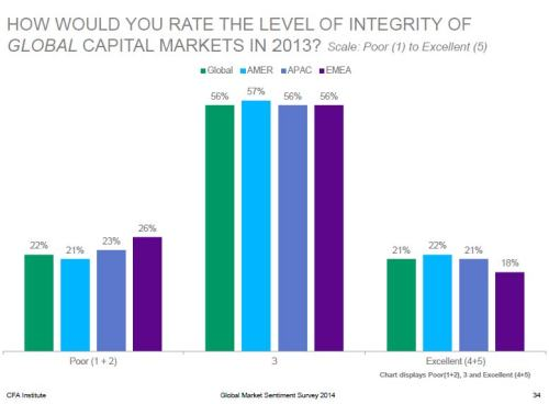 2014 CFA Integrity