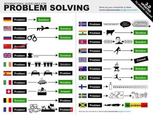International Problem Solving