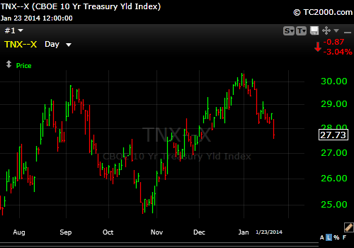 10 Year Treasury 1-23-14