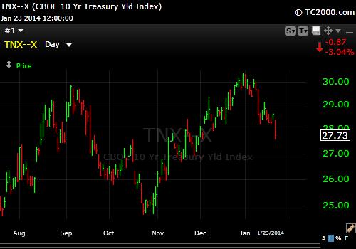 10 Year Treasury 1-23-14
