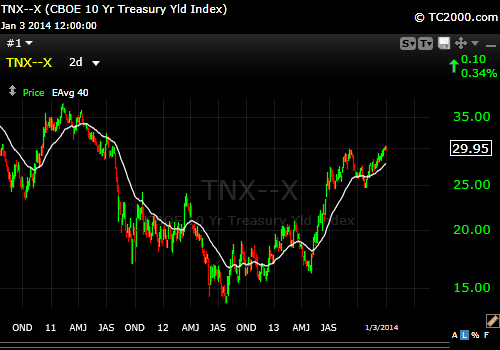 10 Year Treasury 2011-2013 Chart