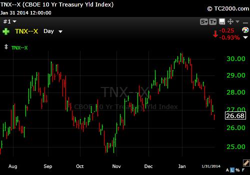 10 Year Treasury 1-31-14
