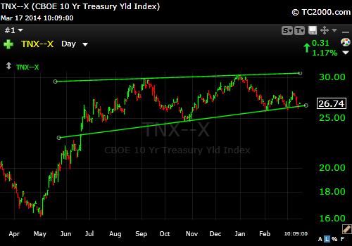 10 Year W Trendline 3-17-14