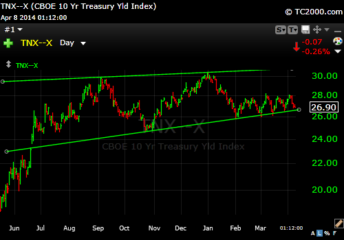 10 Year Treasury W Trendline 4-8-14