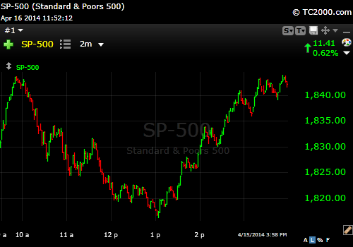 S&P 500 1 minute chart 4-15-14
