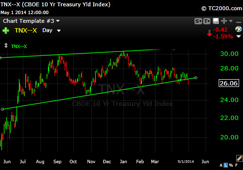 10 Year Treasury 5-1-14