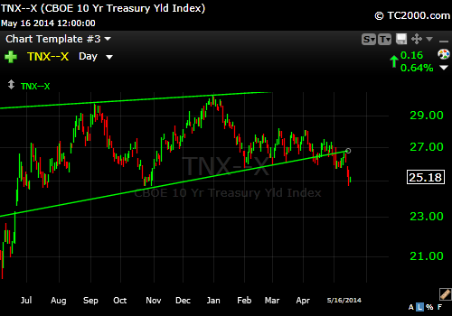 10 Year Treasury 5-16-14