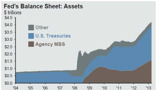 Feds Balance sheet