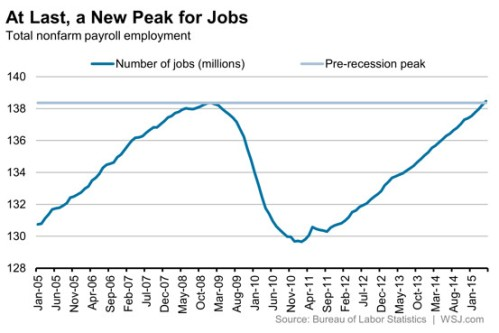 Jobs loss and Peak BLS WSJ