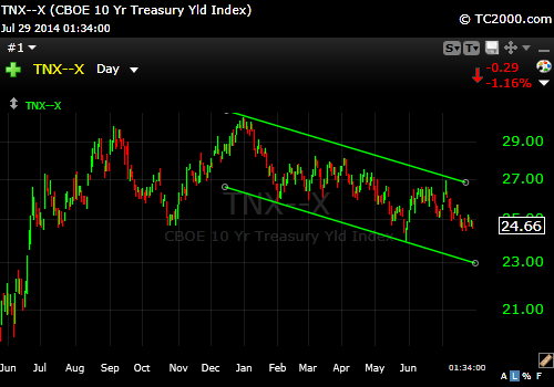 10 Year Down Trendlines 7-29-14