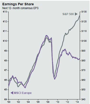 Domestic V International EPS