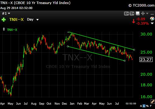10 Year Treasury 8-29-14