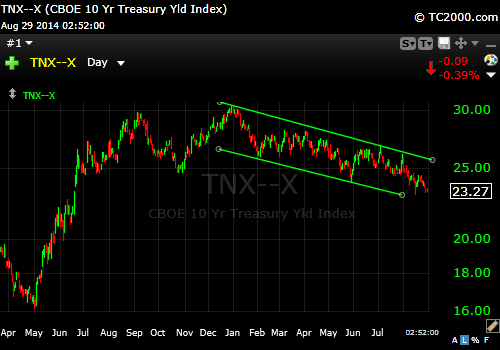 10 Year Treasury 8-29-14