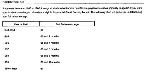 Social Full Retirment Beneifts Age as of 2014