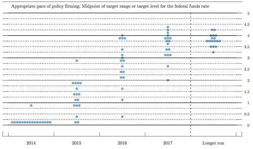 10-14 Fed Dot Chart