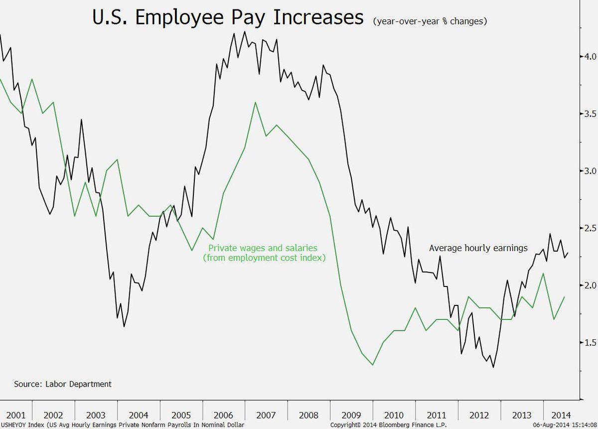 Avg Hourly Wage Growth