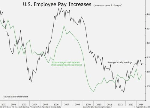 Avg Hourly Wage Growth