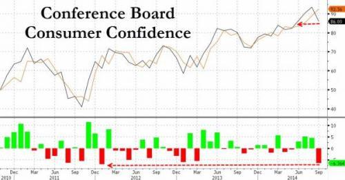 Consumer Confidence 9-30-14