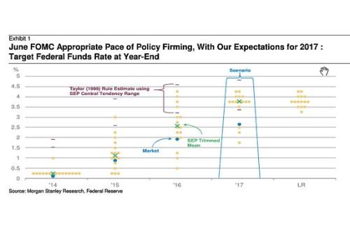 June 2014 FOMC Dot Chart