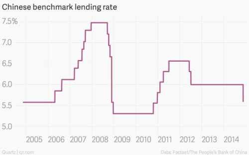 China Benchmark Rate