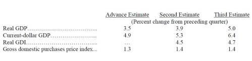 12-24-14 Q 3 2014 Final GDP Estimate