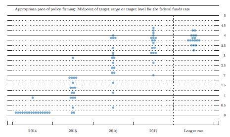 9-17-14 FOMC Dot Chart