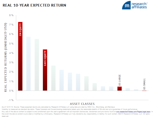 Research Affiliates Q 4 14 Expected 10 yr return Equities Bar