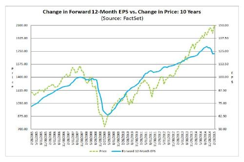 2-23-15 Factset EPS Estimate