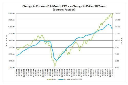 2-23-15 Factset EPS Estimate
