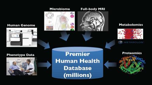 Human Health Database
