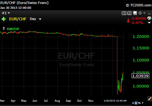 Swiss Franc to Euro 1-2015