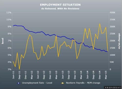 4-2-15 Employment report